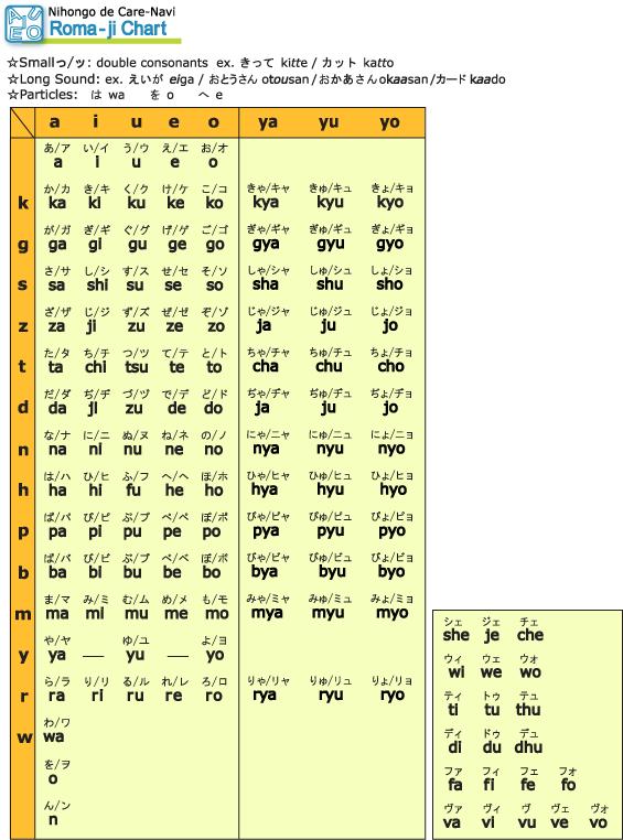 Japanese Syllabary Chart : ローマ字 50音表 : すべての講義
